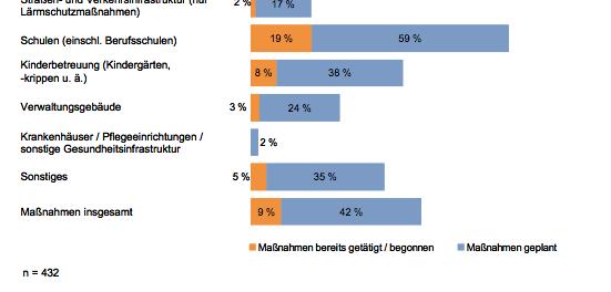 Diese Grafik der KfW-Gruppe zeigt die Wirkung der Konjunkturpakete nach 2008