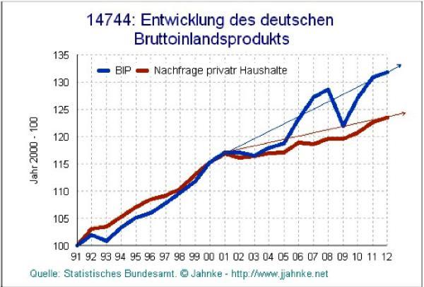 Entwicklung deutsches Bruttoinlandsprodukt