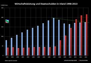 SLE_Irland_BIP und Staatsschulden 1998-2013