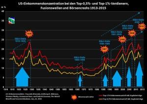 US-Einkommenskonzentration bei Top-1%, 0,5%, M&A, Crashs_1913-2015 Quelle: SLE