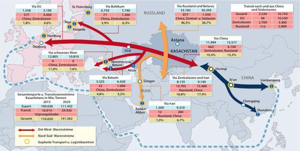 Die neue Seidenstraße: Kasachstan-Warenstroeme-China-Europa / Quelle: OWC-Verlag für Außenwirtschaft GmbH, mit freundlicher Genehmigung