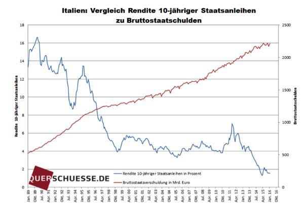 Grafik 1 / Quelle: Friedrich & Weik