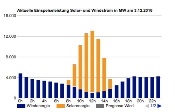 Grafik3 / Quelle: Windjournal.de; http://www.windjournal.de/erneuerbare-energie/aktuelle_einspeiseleistung_wind_und_solar_energie