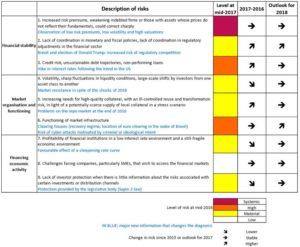 Beschreibung der Risiken / AMF