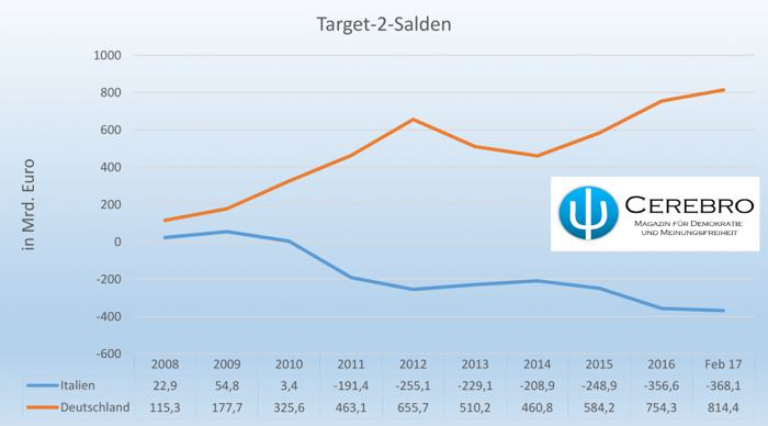 Abb. 4: Target-2-Salden der deutschen und italienischen Notenbank. Zahlen von der Europäischen Zentralbank