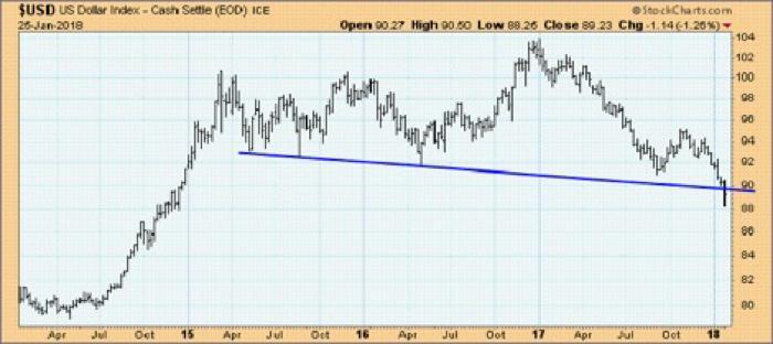 Der aktuelle Ausbruch unter die eingezeichnete Nackenlinie der Topformation ist ein charttechnisches Verkaufssignal und spricht für einen fallenden Dollar. Quelle: StockCharts.com