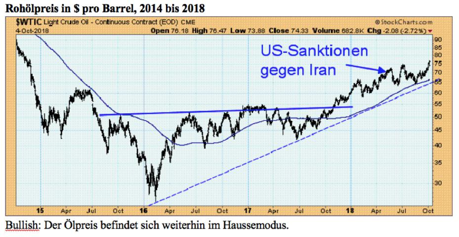 Quelle: StockCharts.com / Claus Vogt
