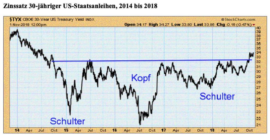 Der Chart zeigt eine lehrbuchartige Bodenformation, die eine langfristige Trendwende bei den Zinsen signalisiert. Quelle: StockCharts.com