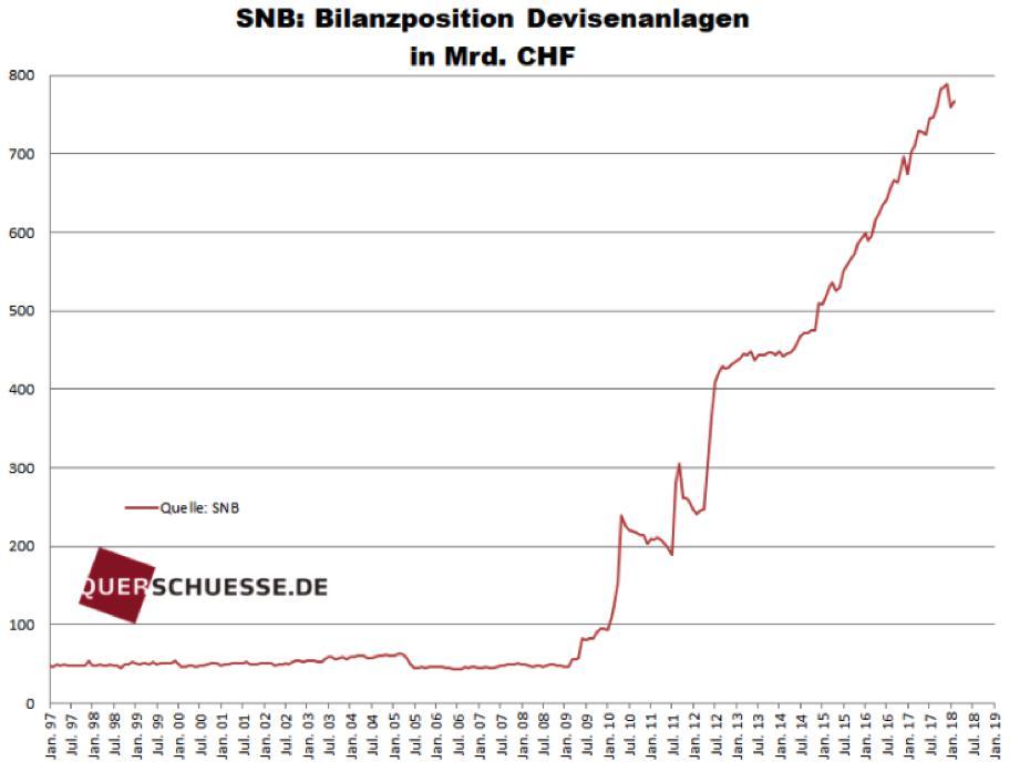 Schweizer Devisenanlagen / Quelle: Friedrich/Weik