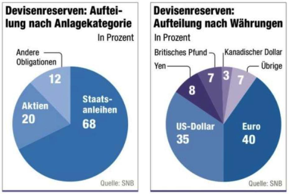 Das Portfolio der SNB / Quelle: Friedrich/Weik