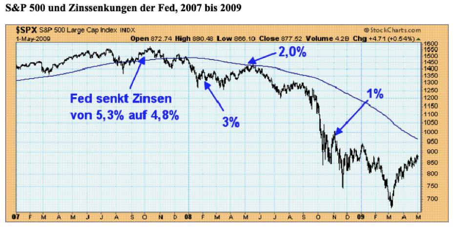 Obwohl die Fed schon im Oktober 2007 die erste Zinssenkung vornahm und zügig weitere Schritte folgen ließ, konnte sie die Aktienbaisse nicht verhindern. Quelle: StockCharts.com/Claus Vogt