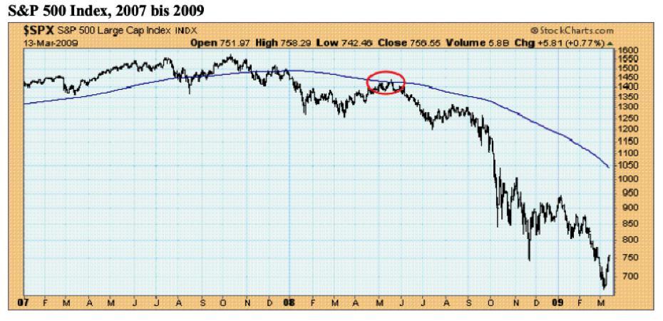 Im Jahr 2008 folgte auf den ersten Kurseinbruch von minus 20% eine mehrwöchige Bearmarketrally an den Widerstand der 200-Tage-Durchschnittslinie. Dann begann die nächste Abwärtswelle, in deren Verlauf sich die Kurse mehr als halbierten. Quelle: StockCharts.com / Claus Vogt