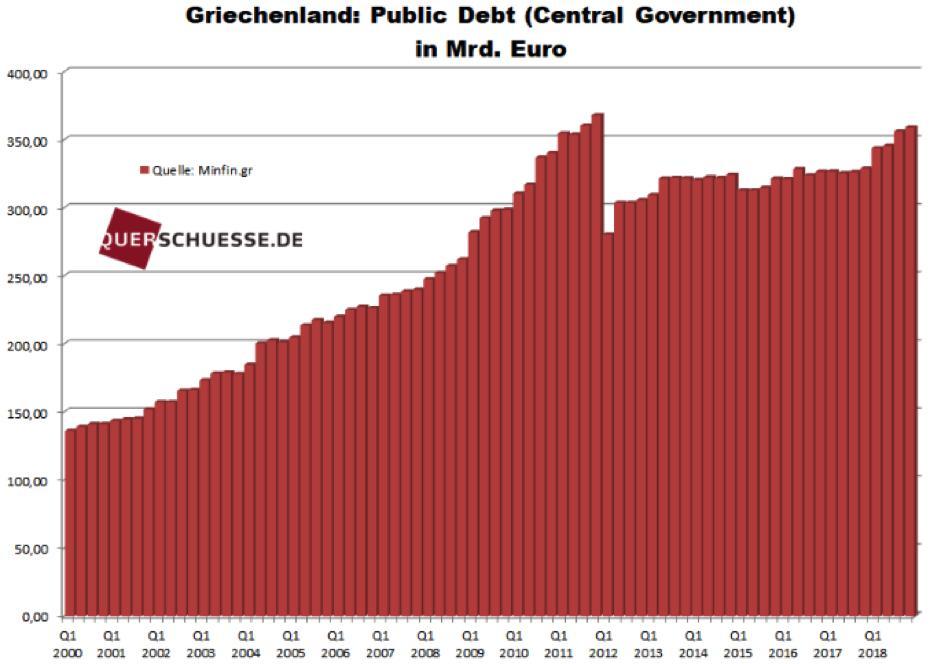 Entwicklung der griechischen Staatsverschuldung / Quelle: querschuesse