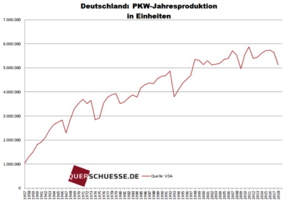Die Entwicklung der PKW-Produktion in Deutschland von 1957 bis 2018 im Chart. 2018 ging es um -9,4 % zum Vorjahr abwärts, auf den tiefsten Stand seit dem Jahr 2009!