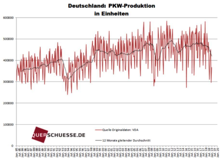 Die Entwicklung der PKW-Produktion in Deutschland anhand der unbereinigten Originaldaten (rot) und des 12 Monate gleitenden Durchschnitt (schwarz) seit Januar 1985 im Chart. Im Januar 2019 sank die PKW-Produktion in Deutschland um -19,0% zum Vorjahresmonat, auf 367.300 Einheiten. Deutlich sieht man, wie die schwarze Linie (gleitender Durschnitt) in Richtung Süden kippt.