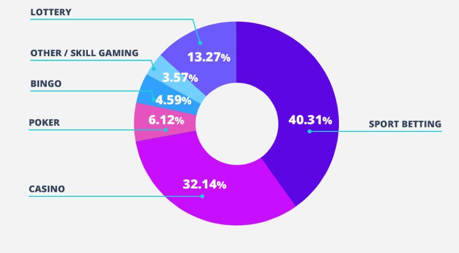 Die beliebtesten Gluecksspiele online