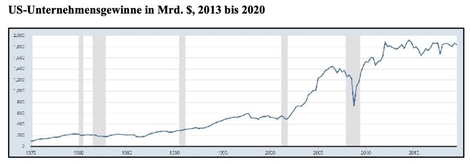 Spekulationsblase pur: Die US-Unternehmensgewinne stagnieren schon seit 2012 - und die Aktienkurse steigen. Quelle: St. Louis Fed / Claus Vogt