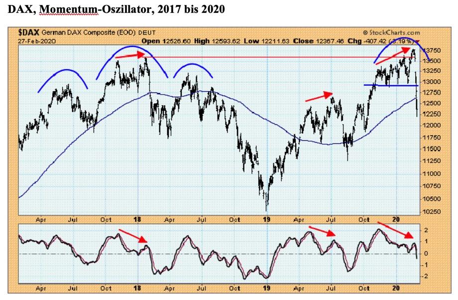 """""""Doppeltop im DAX? –Quelle: StockCharts.com / Claus Vogt"""