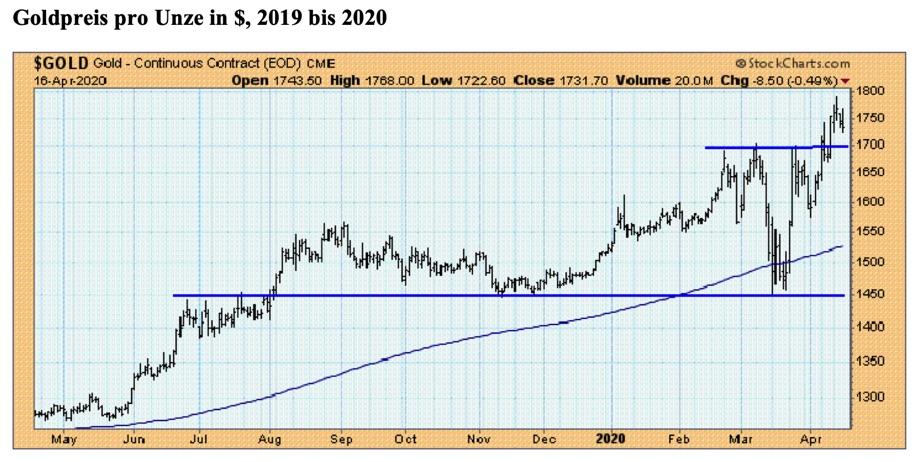 Aus charttechnischer Sicht wurde der Aufwärtstrend durch den Anstieg über die Marke von 1.700 $ pro Unze ein weiteres Mal bestätigt. Quelle: StockCharts.com/ Claus Vogt