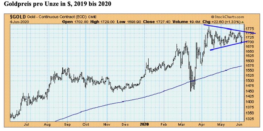 Auf den Anstieg über den Widerstand bei 1.700 $ pro Unze folgte eine Konsolidierung in Form eines bullishen Dreiecks. Die gesamte Formation hat ein Kursziel von 2.000 $ bis 2.050 $ pro Unze. Quelle: StockCharts.com / Claus Vogt