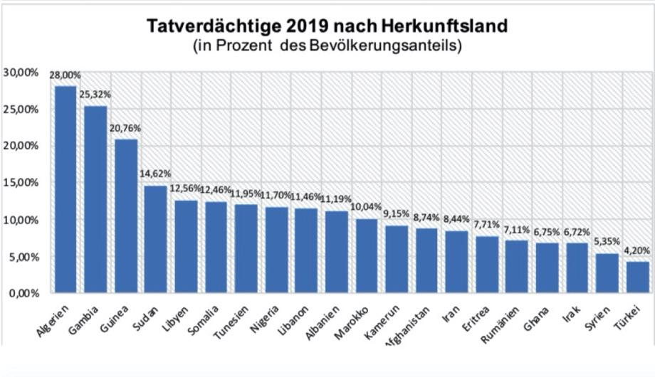 Tatverdaechtige nach Herkunftsland / Quelle: Bundeskriminalamt