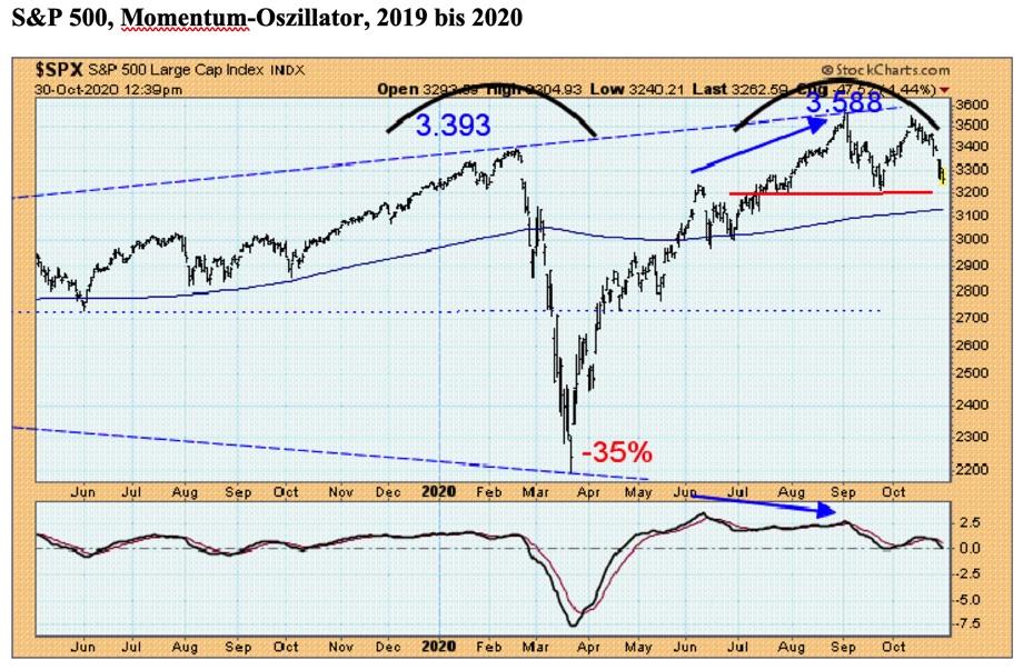 Der S&P 500 zeigt eine sehr bedenkliche Topformation, die durch die negative Divergenz des Preis- Momentum-Oszillators (blaue Pfeile) zusätzlich an Bedeutung gewinnt. Quelle: StockCharts.com/Claus Vogt