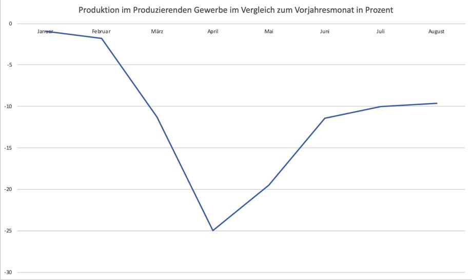 Produktion im Produzierenden Gewerbe © GEOLITICO