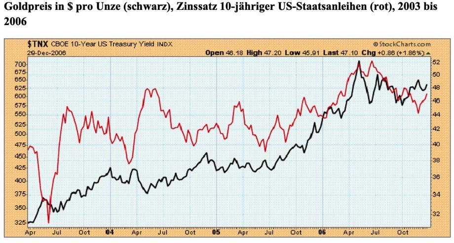 Während die Zinsen damals von 3,1 Prozent auf 5,2 Prozent gestiegen sind, hat sich der Goldpreis fast verdoppelt. Quelle: StockCharts.com / Claus Vogt