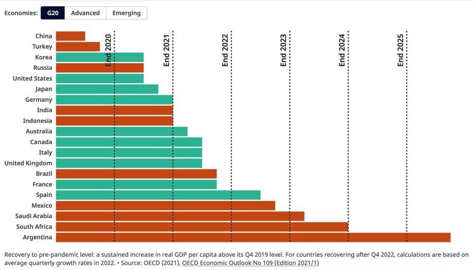 Wirtschaftliche Entwicklung der G-20-Laender. / Quelle: OECD