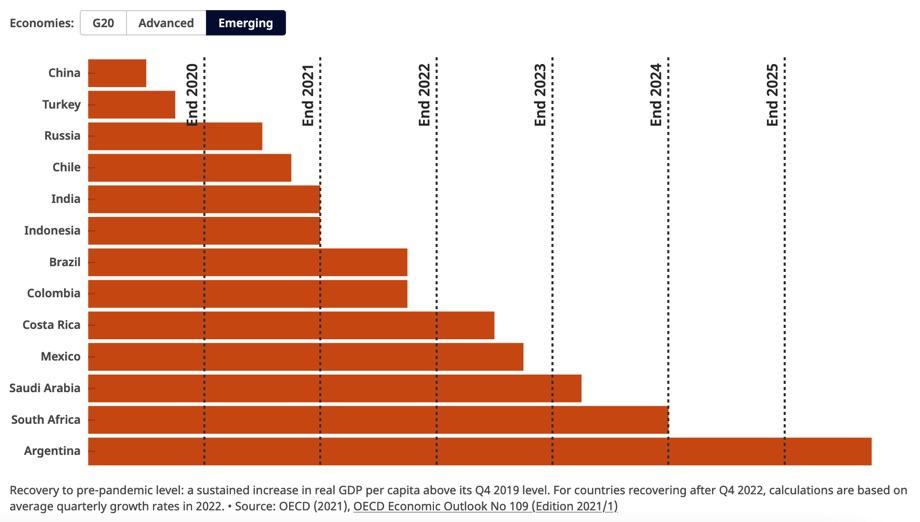 Wirtschaftliche Entwicklung der Schwellenlaender. / Quelle: OECD