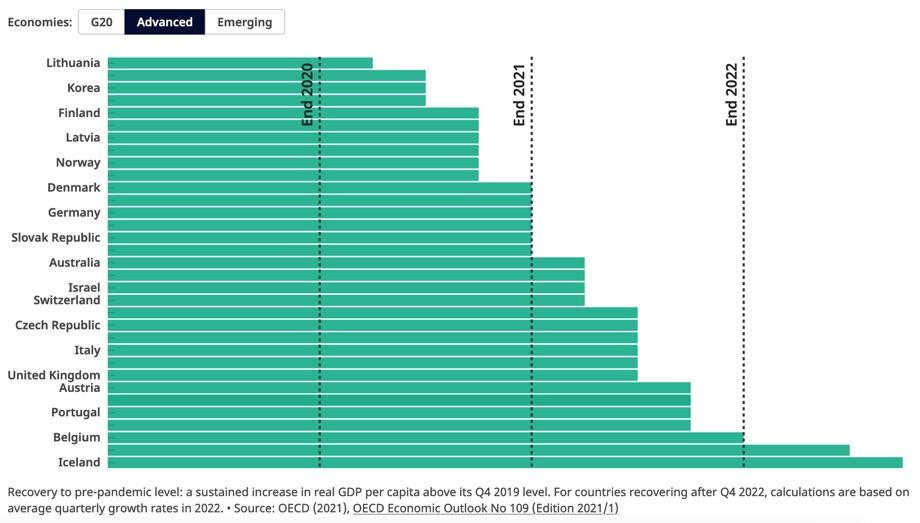 Wirtschaftliche Entwicklung der entwickelten Volkswirtschaften. / Quelle: OECD