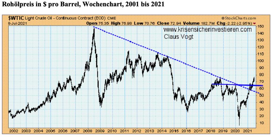 Der Ölpreis hat seine lange Abwärtstrendlinie überschritten und anschließend auch die Nackenlinie einer großen Bodenformation. Quelle: StockCharts.com / Claus Vogt